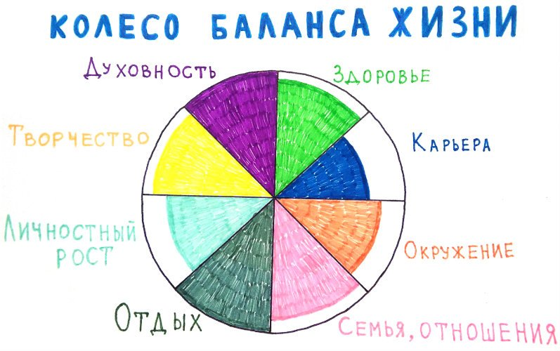 koleso_balansa_zhizni.jpg.63fb0637079fd76848ec99a406b3fbed.jpg